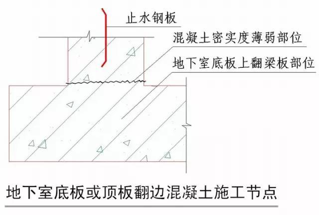 """绿城所有的""""施工节点""""怎么做,都详细归纳好了!想了解中国杭州绿城集团房地产施工质量要求的来看一下!"""